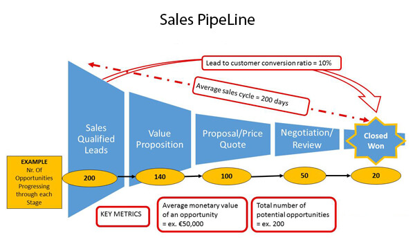 8 ways to increase your sales with effective sales pipeline management