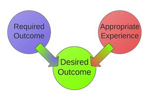 Customer Desired Outcome