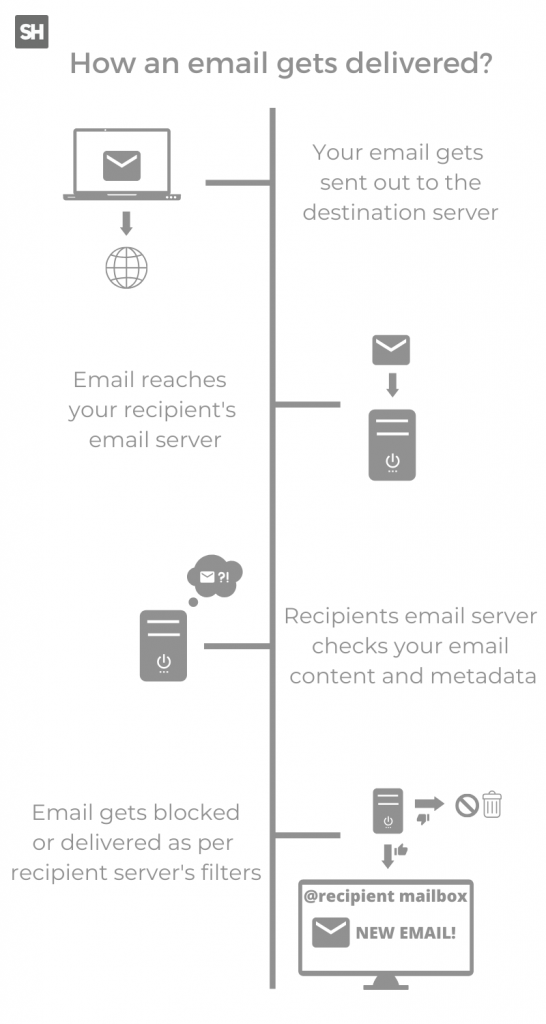 infographic on how email is delivered