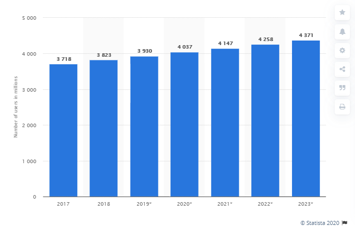 Build an email list statistics