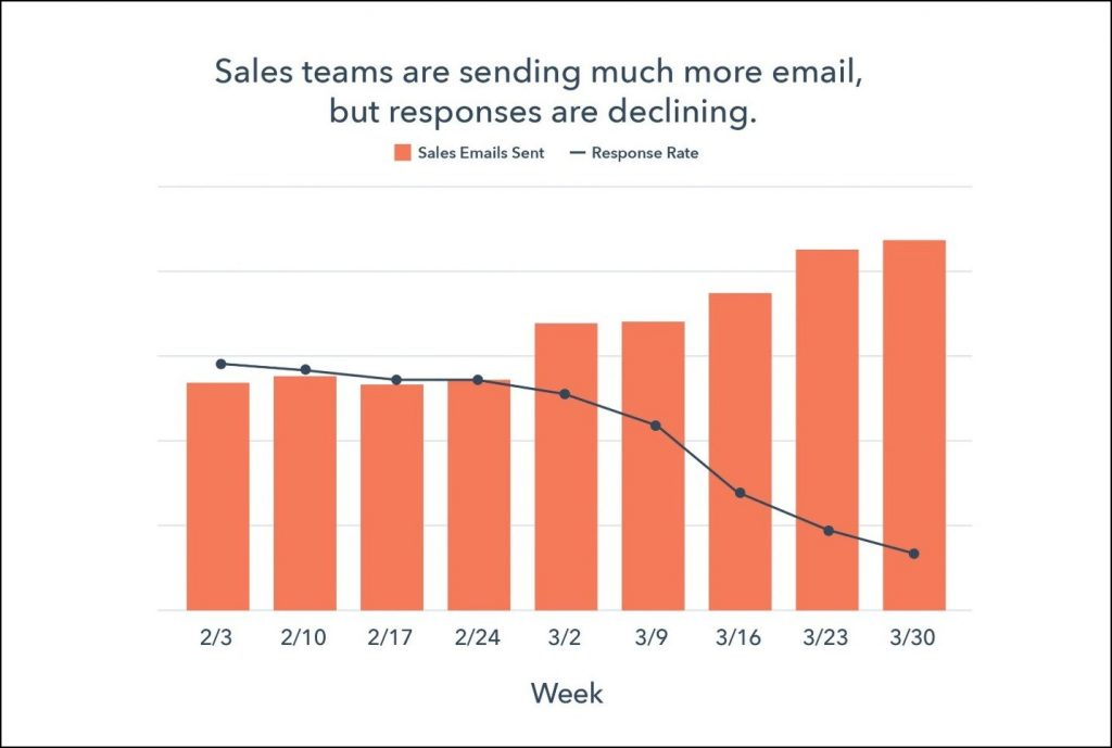 COVID-19 email outreach declining responses due to aggressive selling