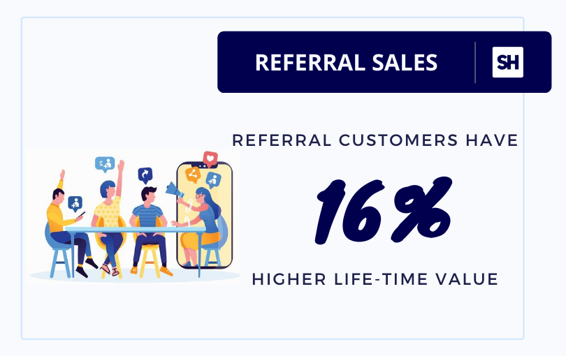 referral sales statistics for customer life time value by saasquatch