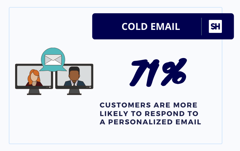 email personalization statistics infographics