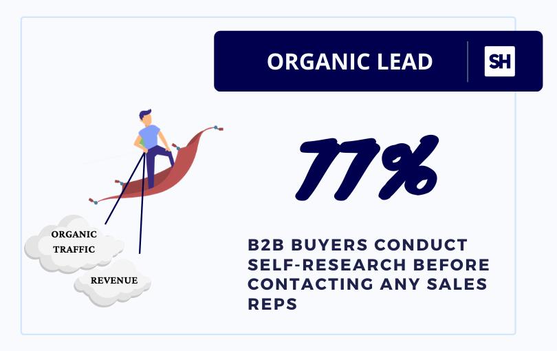 organic lead generation sales statistics by Gartner