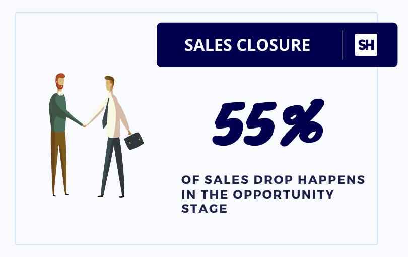 Insidesquared sales statistics for maximum sales drop
