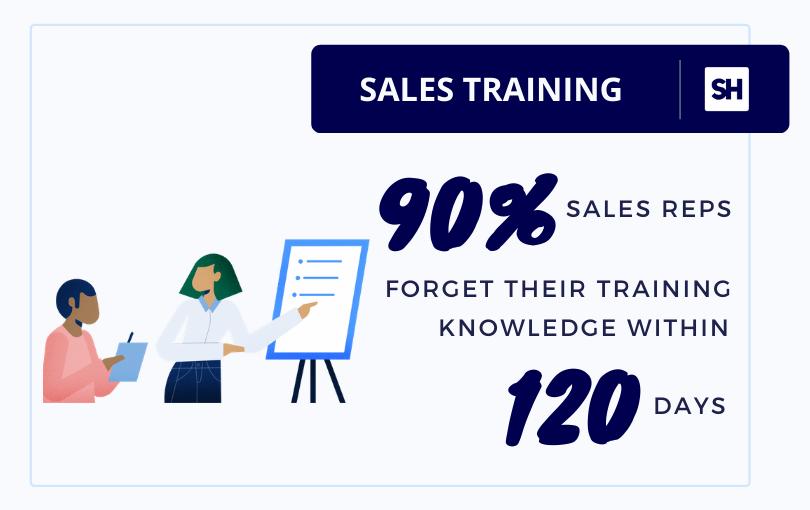 sales training knowledge statistics by smartwinnr