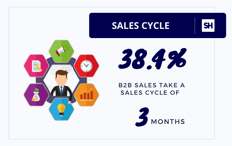 cso insights sales statistics on sales cycle