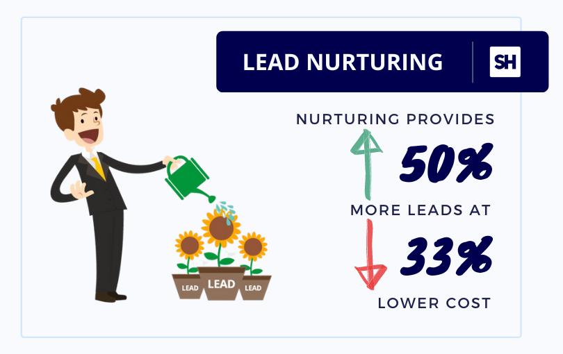 marketo sales statistics on inbound lead nurturing