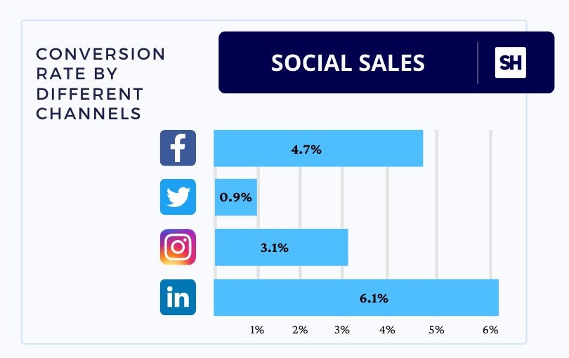 conversion from different social channel sales statistics infographics