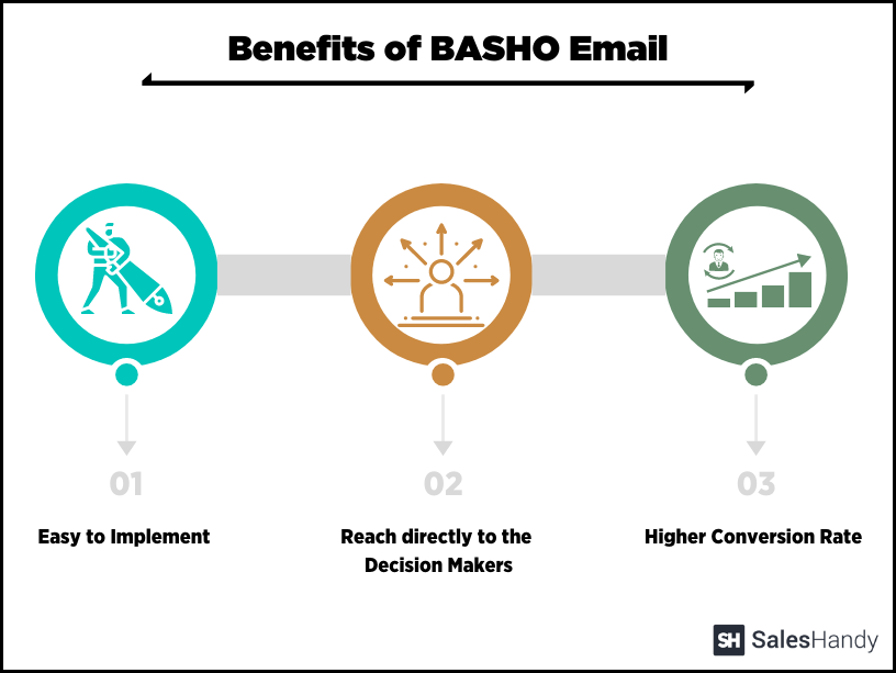 benefits of basho email infographics