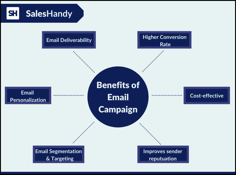 benefits of email campaign infographics