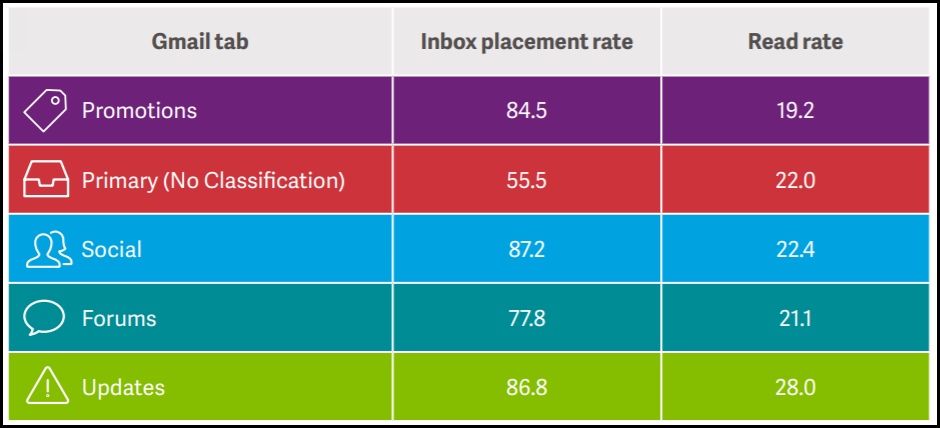email landing in promotion box statistics