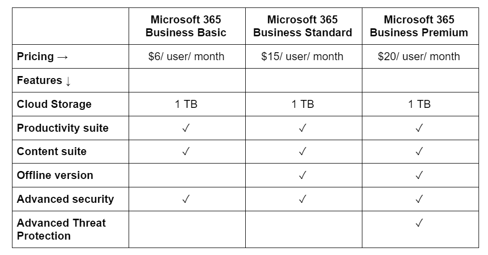 Gsuite vs office 365 pricing