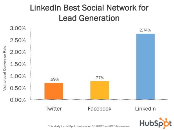 best social media platform for b2b lead generation