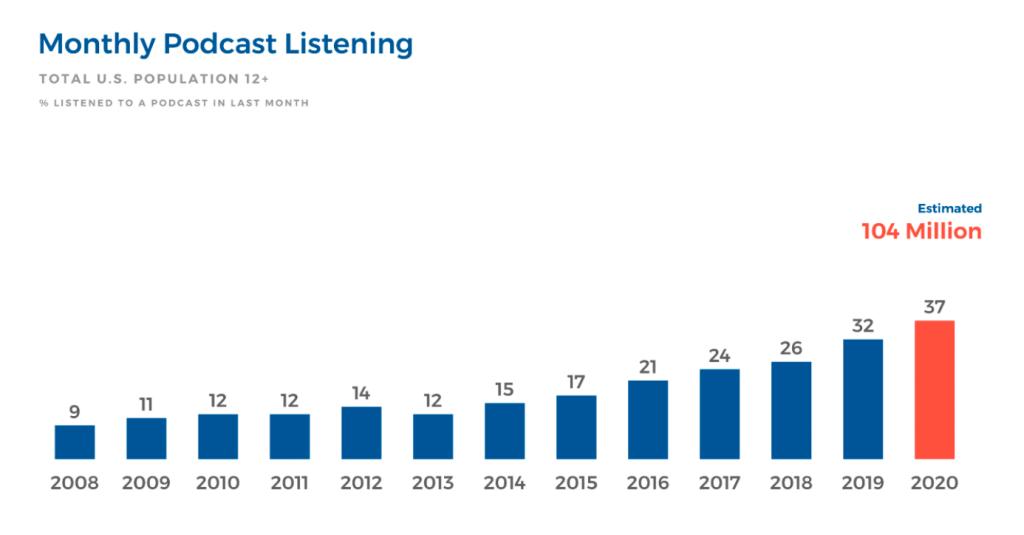 podcast b2b lead generation statistics