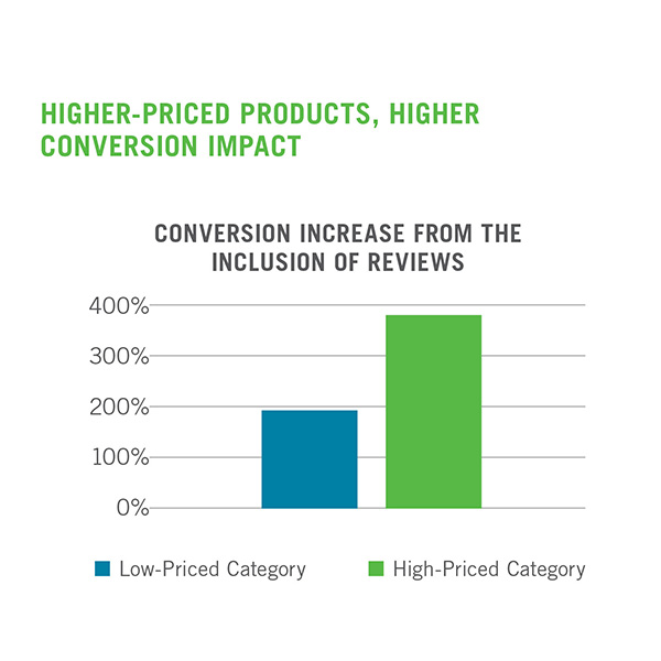 impact of reviews on conversions