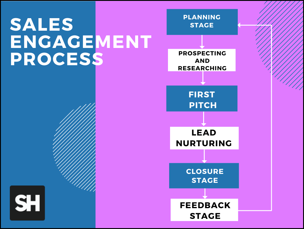 Sales engagement process