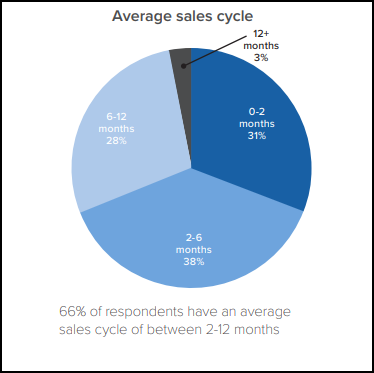 sales cycle length statistics