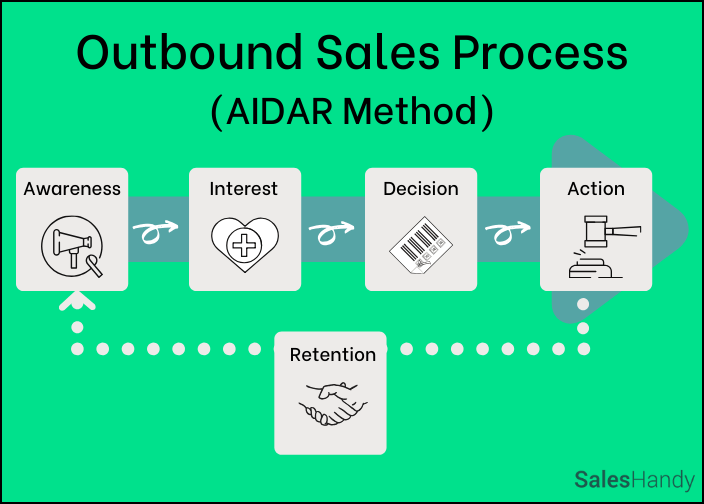 What is Outbound Sales? Tips, Tricks and Tools to Scale in 2021