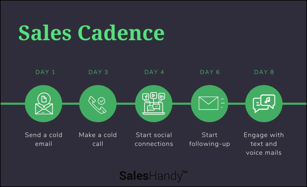 outbound sales cadence infographics