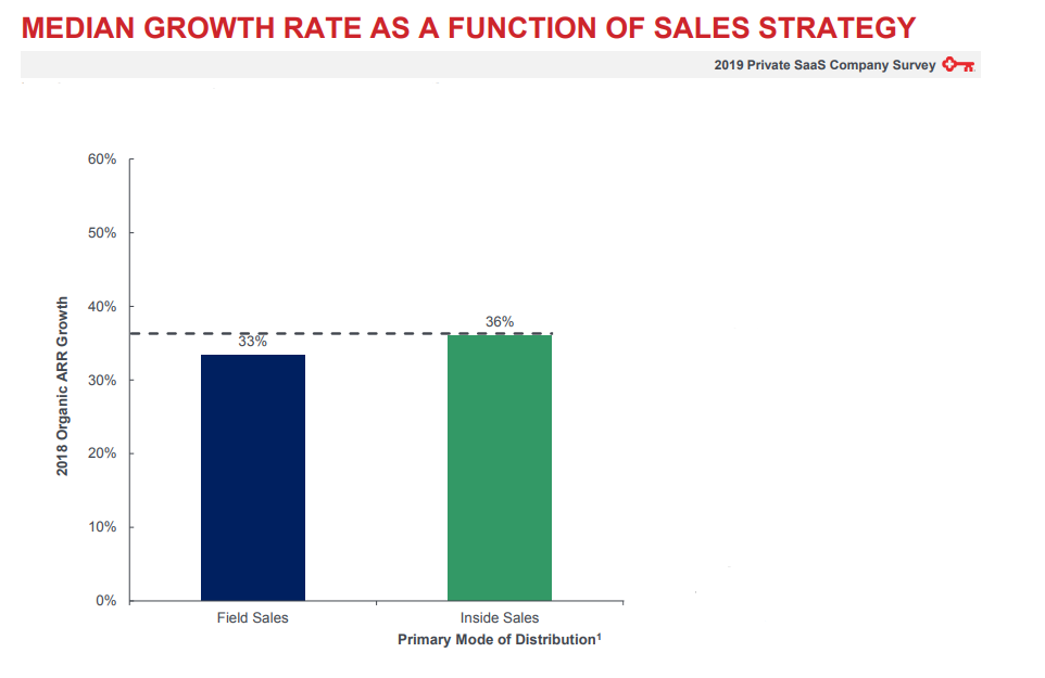 how to make a sales call for inside sales growth