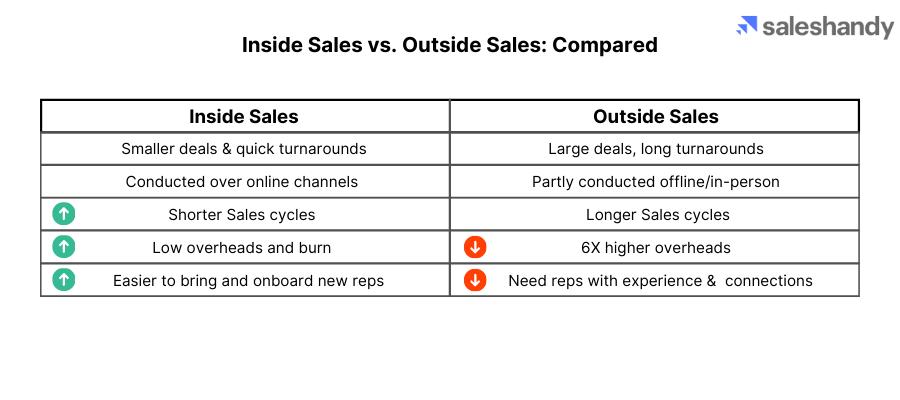 inside sales comparison